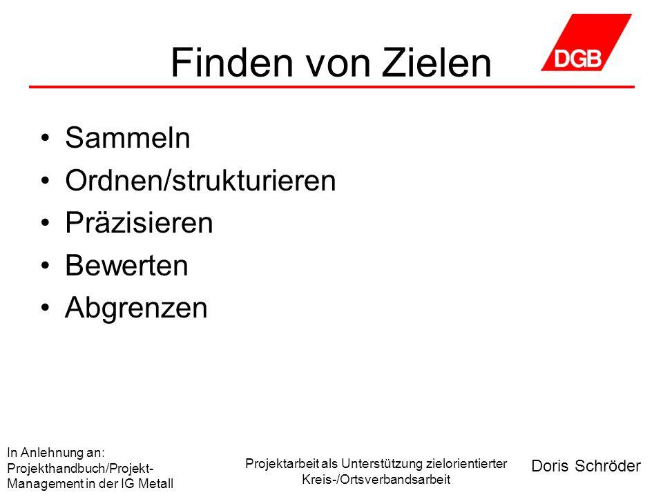 Doris Schröder In Anlehnung an: Projekthandbuch/Projekt- Management in der IG Metall Projektarbeit als Unterstützung zielorientierter Kreis-/Ortsverbandsarbeit Aspekte der Planung Was ist zu tun.