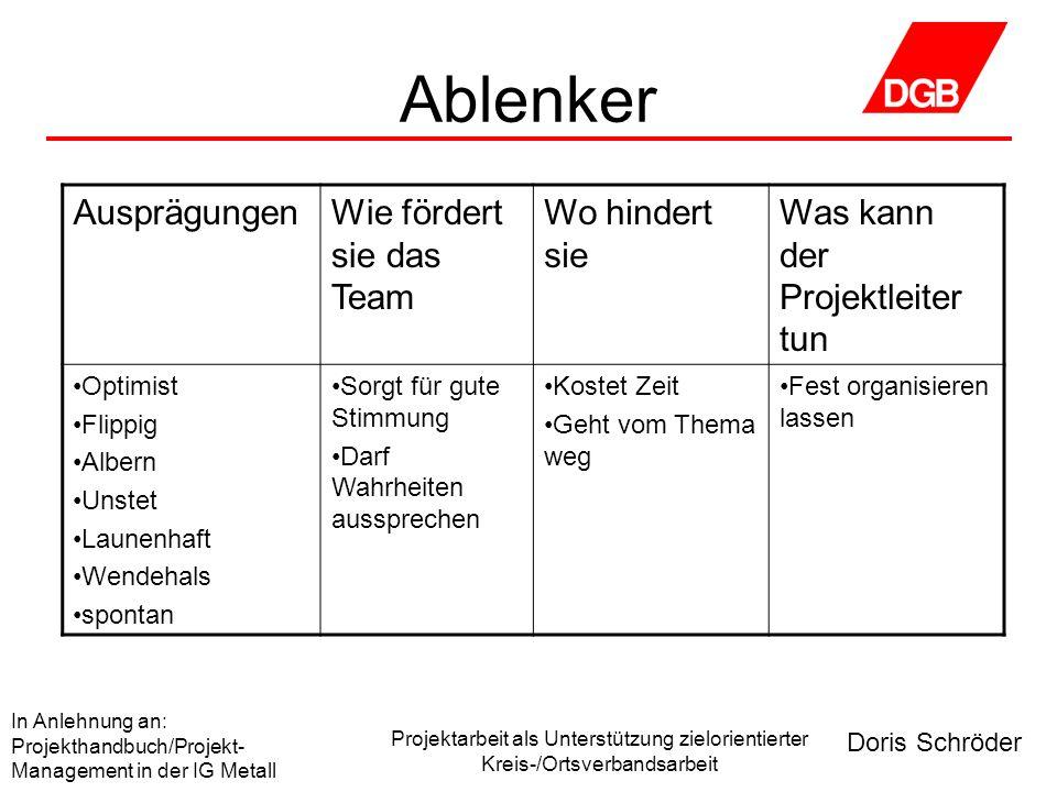 Doris Schröder In Anlehnung an: Projekthandbuch/Projekt- Management in der IG Metall Projektarbeit als Unterstützung zielorientierter Kreis-/Ortsverba