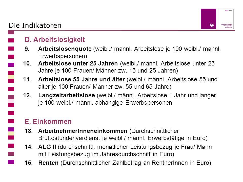 Die Indikatoren D. Arbeitslosigkeit 9. Arbeitslosenquote (weibl./ männl. Arbeitslose je 100 weibl./ männl. Erwerbspersonen) 10. Arbeitslose unter 25 J