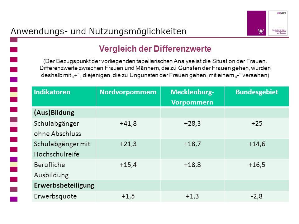 Anwendungs- und Nutzungsmöglichkeiten IndikatorenNordvorpommern Mecklenburg- Vorpommern Bundesgebiet (Aus)Bildung Schulabgänger ohne Abschluss +41,8+28,3+25 Schulabgänger mit Hochschulreife +21,3+18,7+14,6 Berufliche Ausbildung +15,4+18,8+16,5 Erwerbsbeteiligung Erwerbsquote+1,5+1,3-2,8 Vergleich der Differenzwerte (Der Bezugspunkt der vorliegenden tabellarischen Analyse ist die Situation der Frauen.