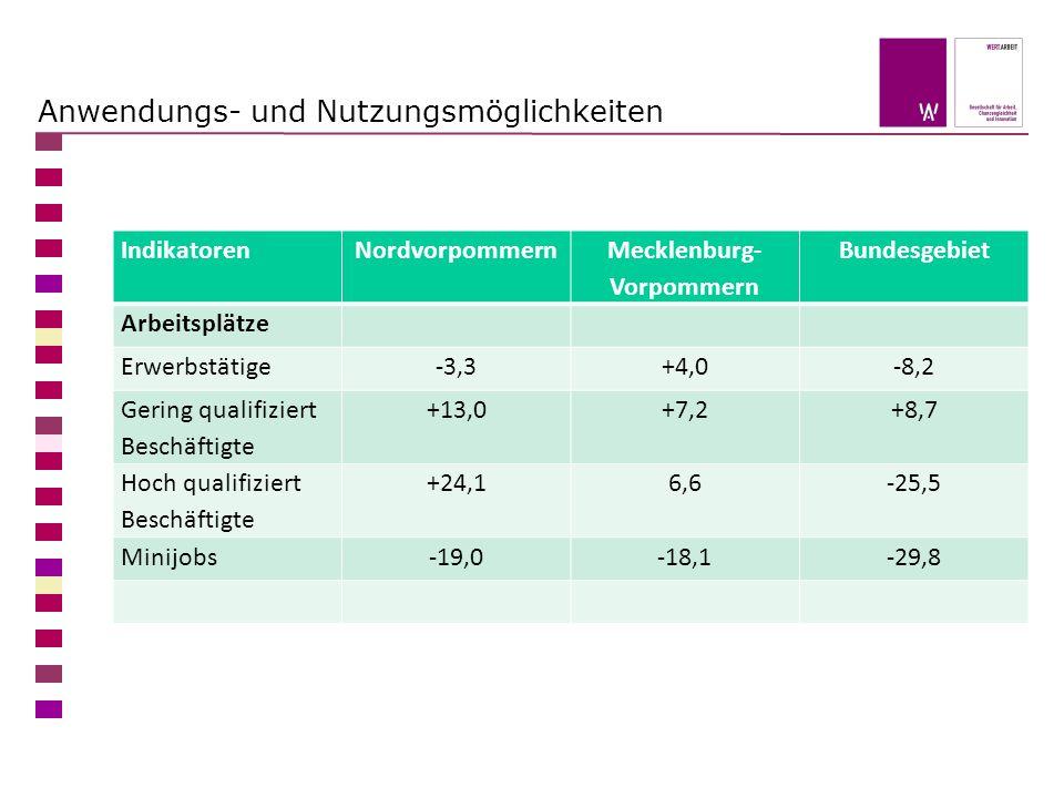 Anwendungs- und Nutzungsmöglichkeiten IndikatorenNordvorpommern Mecklenburg- Vorpommern Bundesgebiet Arbeitsplätze Erwerbstätige-3,3+4,0-8,2 Gering qualifiziert Beschäftigte +13,0+7,2+8,7 Hoch qualifiziert Beschäftigte +24,16,6-25,5 Minijobs-19,0-18,1-29,8