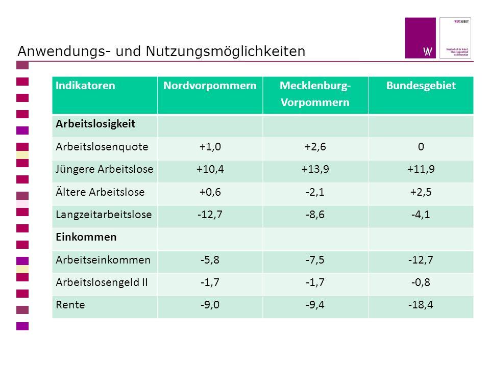 Anwendungs- und Nutzungsmöglichkeiten IndikatorenNordvorpommern Mecklenburg- Vorpommern Bundesgebiet Arbeitslosigkeit Arbeitslosenquote+1,0+2,60 Jünge