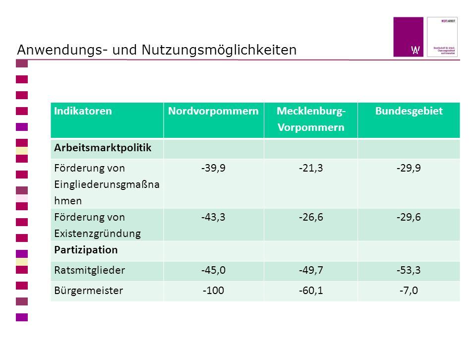 Anwendungs- und Nutzungsmöglichkeiten IndikatorenNordvorpommern Mecklenburg- Vorpommern Bundesgebiet Arbeitsmarktpolitik Förderung von Eingliederunsgmaßna hmen -39,9-21,3-29,9 Förderung von Existenzgründung -43,3-26,6-29,6 Partizipation Ratsmitglieder-45,0-49,7-53,3 Bürgermeister-100-60,1-7,0