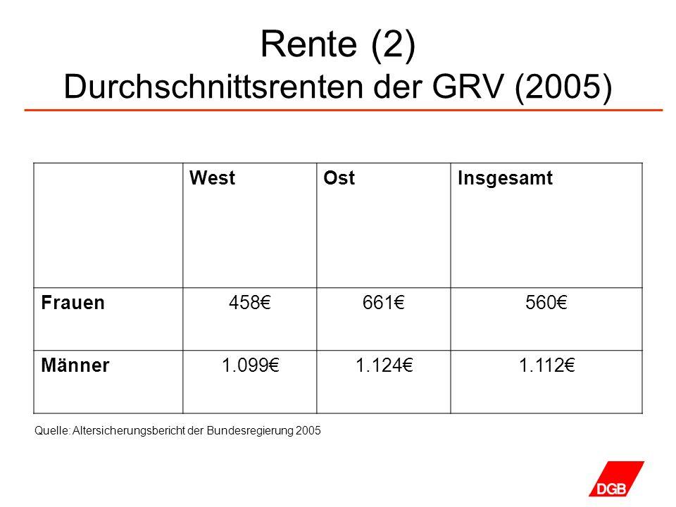 Rente (2) Durchschnittsrenten der GRV (2005) WestOstInsgesamt Frauen458661560 Männer1.0991.1241.112 Quelle: Altersicherungsbericht der Bundesregierung 2005