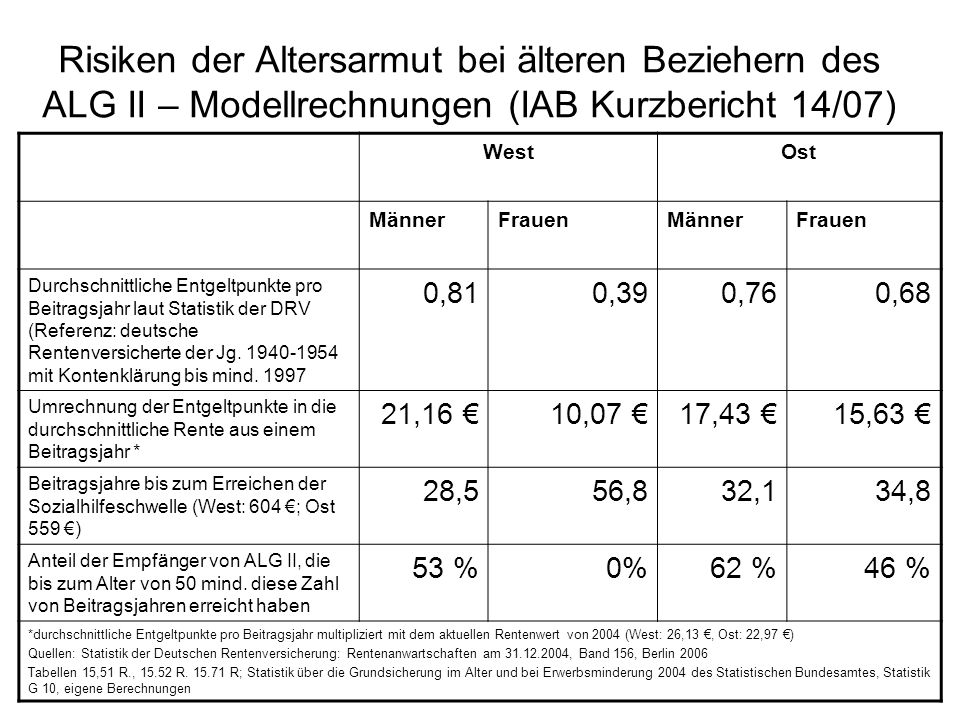 Risiken der Altersarmut bei älteren Beziehern des ALG II – Modellrechnungen (IAB Kurzbericht 14/07) WestOst MännerFrauenMännerFrauen Durchschnittliche Entgeltpunkte pro Beitragsjahr laut Statistik der DRV (Referenz: deutsche Rentenversicherte der Jg.
