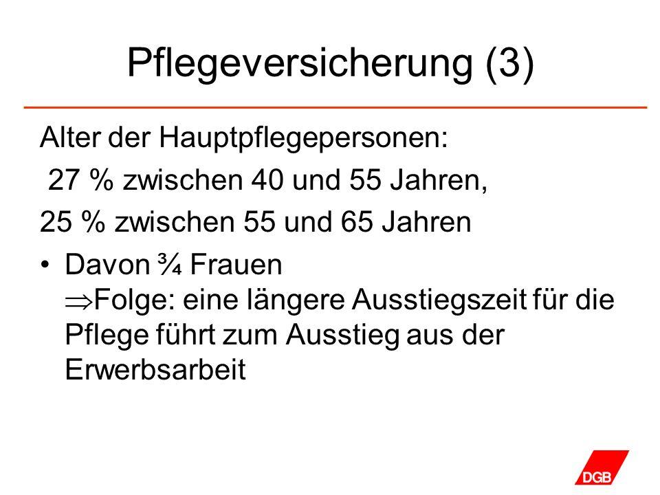 Pflegeversicherung (3) Alter der Hauptpflegepersonen: 27 % zwischen 40 und 55 Jahren, 25 % zwischen 55 und 65 Jahren Davon ¾ Frauen Folge: eine länger