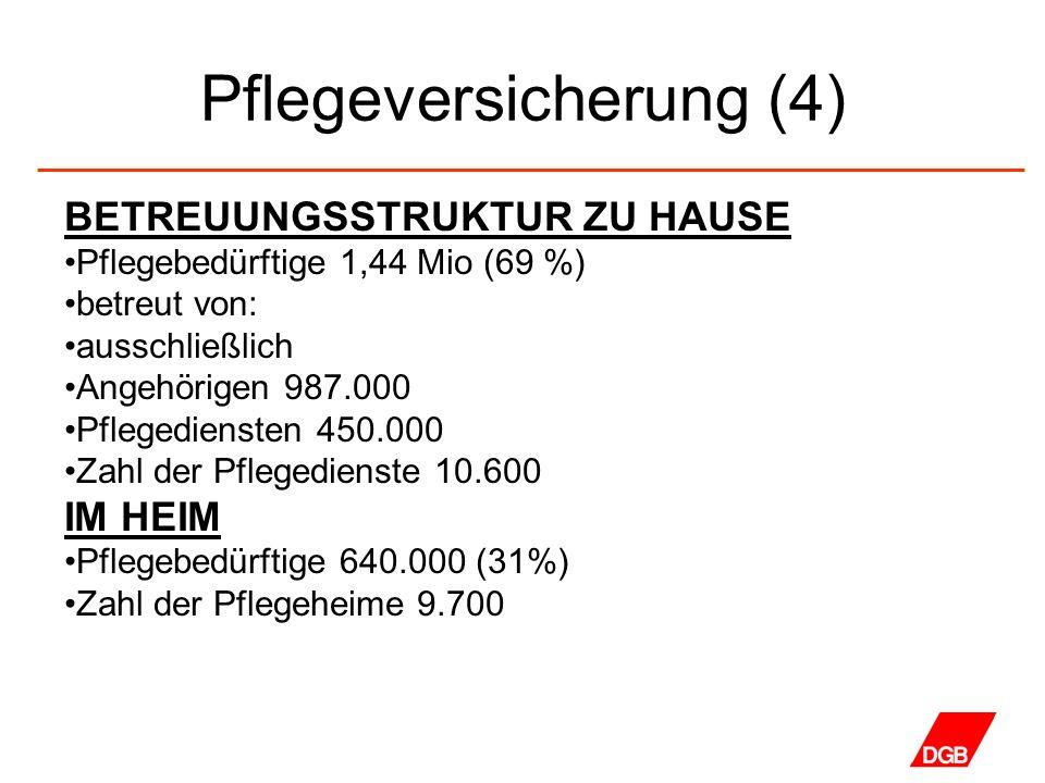 Pflegeversicherung (4) BETREUUNGSSTRUKTUR ZU HAUSE Pflegebedürftige 1,44 Mio (69 %) betreut von: ausschließlich Angehörigen 987.000 Pflegediensten 450