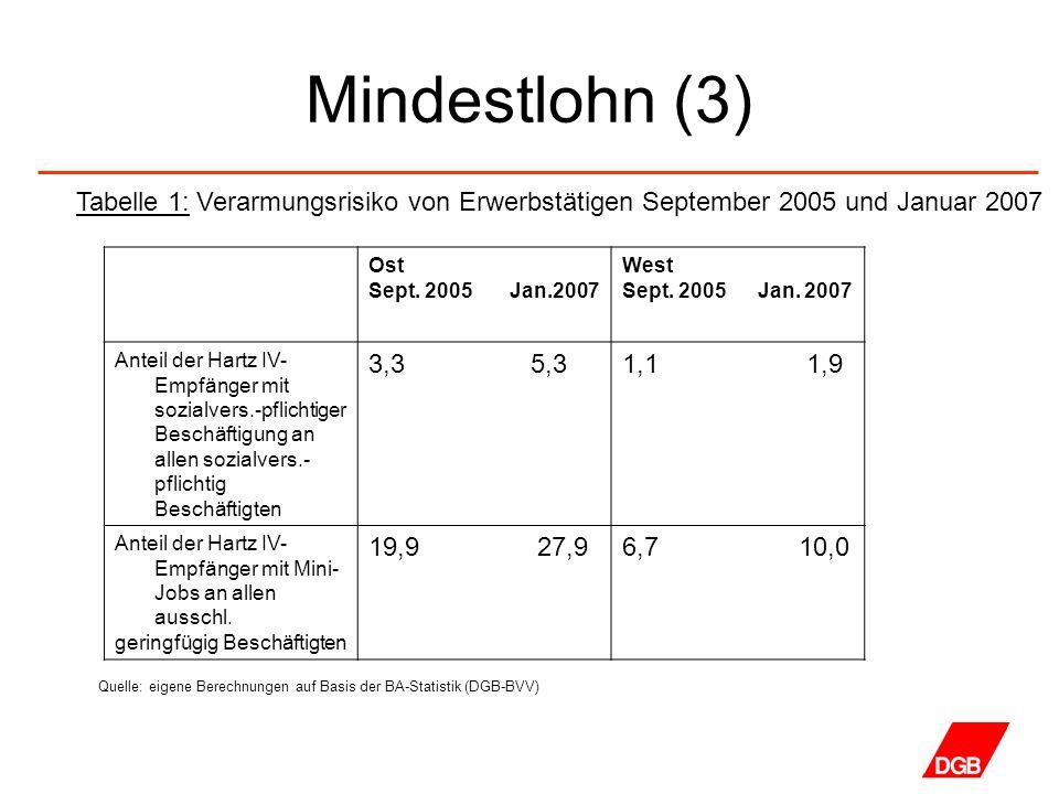 Mindestlohn (3) Ost Sept. 2005 Jan.2007 West Sept. 2005 Jan. 2007 Anteil der Hartz IV- Empfänger mit sozialvers.-pflichtiger Beschäftigung an allen so