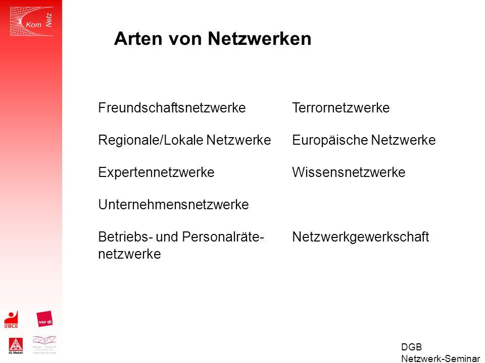 DGB Netzwerk-Seminar Netzwerke zwischen Organisationen – Netzwerke zwischen Personen informelle Netzwerke - formelle Netzwerke regionale Netzwerke – bundes-/weltweite Netzwerke Typen von Netzwerken