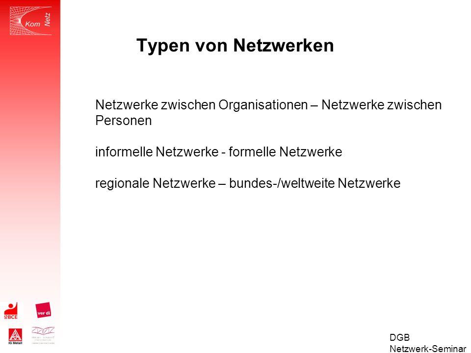 DGB Netzwerk-Seminar Das Betriebsräte- und Berater-Netzwerk KOMPENETZ