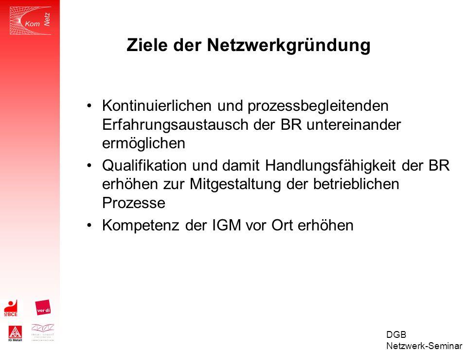 DGB Netzwerk-Seminar Multiplikatoren-Ausbildung im Kompenetz