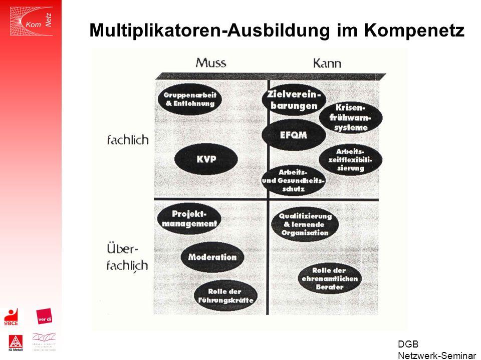 DGB Netzwerk-Seminar Elemente des Netzwerks KOMPENETZ Netzwerkplenum Betriebsbesuche Thematische Workshops (z.B.