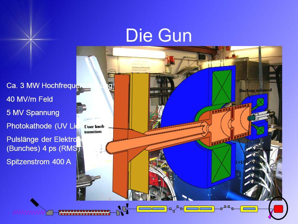 Die Gun Ca. 3 MW Hochfrequenzleistung, 40 MV/m Feld 5 MV Spannung Photokathode (UV Licht) Pulslänge der Elektronenpakete (Bunches) 4 ps (RMS) Spitzens