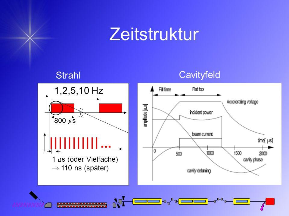 Zeitstruktur 1,2,5,10 Hz 800 s 1 s (oder Vielfache) 110 ns (später) Strahl Cavityfeld
