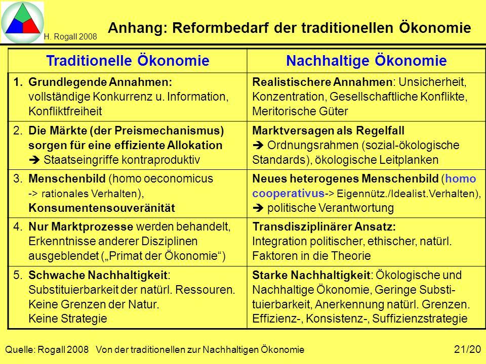 H. Rogall 2008 Quelle: Rogall 2008 Von der traditionellen zur Nachhaltigen Ökonomie 21/20 Anhang: Reformbedarf der traditionellen Ökonomie Traditionel