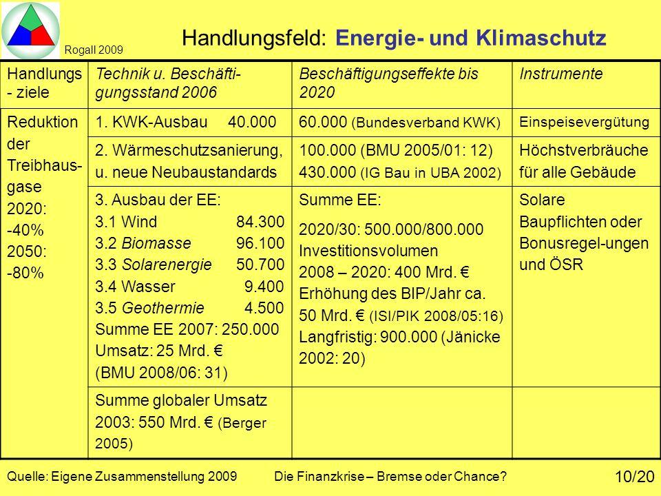 Rogall 2009 Quelle: Eigene Zusammenstellung 2009 Die Finanzkrise – Bremse oder Chance? 10/20 Handlungsfeld: Energie- und Klimaschutz Handlungs - ziele