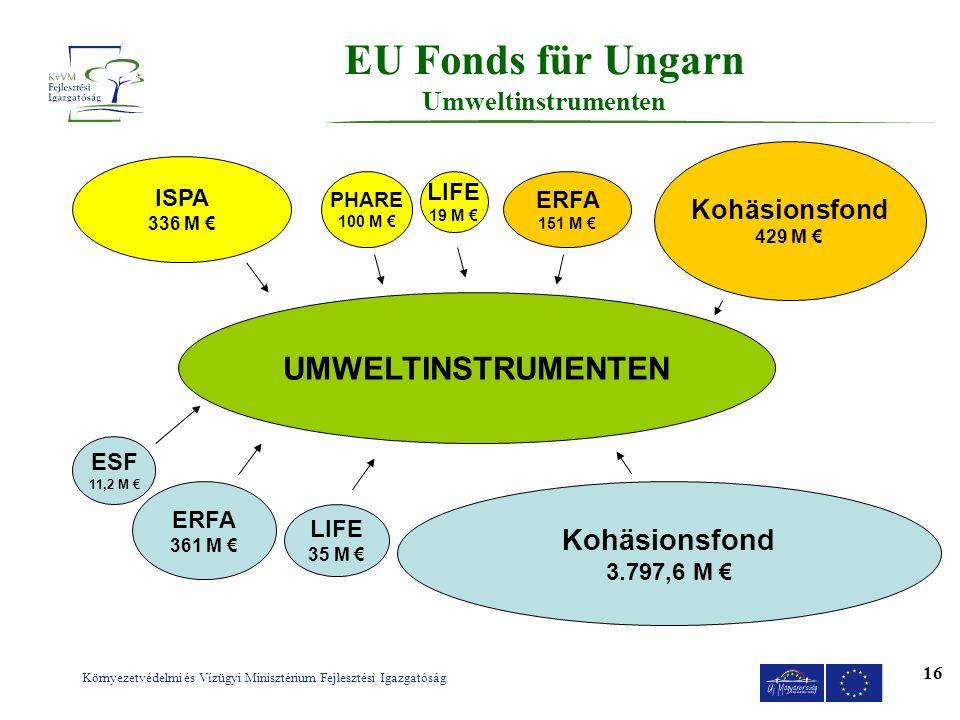 Környezetvédelmi és Vízügyi Minisztérium Fejlesztési Igazgatóság 16 EU Fonds für Ungarn Umweltinstrumenten ISPA 336 M PHARE 100 M LIFE 19 M UMWELTINST