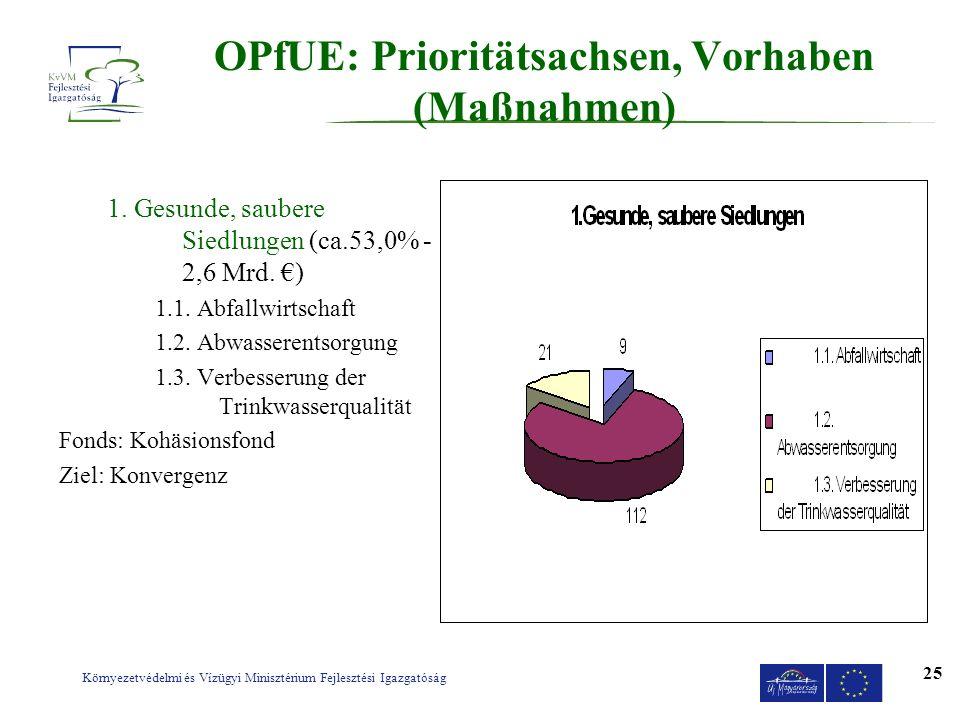 Környezetvédelmi és Vízügyi Minisztérium Fejlesztési Igazgatóság 25 OPfUE: Prioritätsachsen, Vorhaben (Maßnahmen) 1. Gesunde, saubere Siedlungen (ca.5