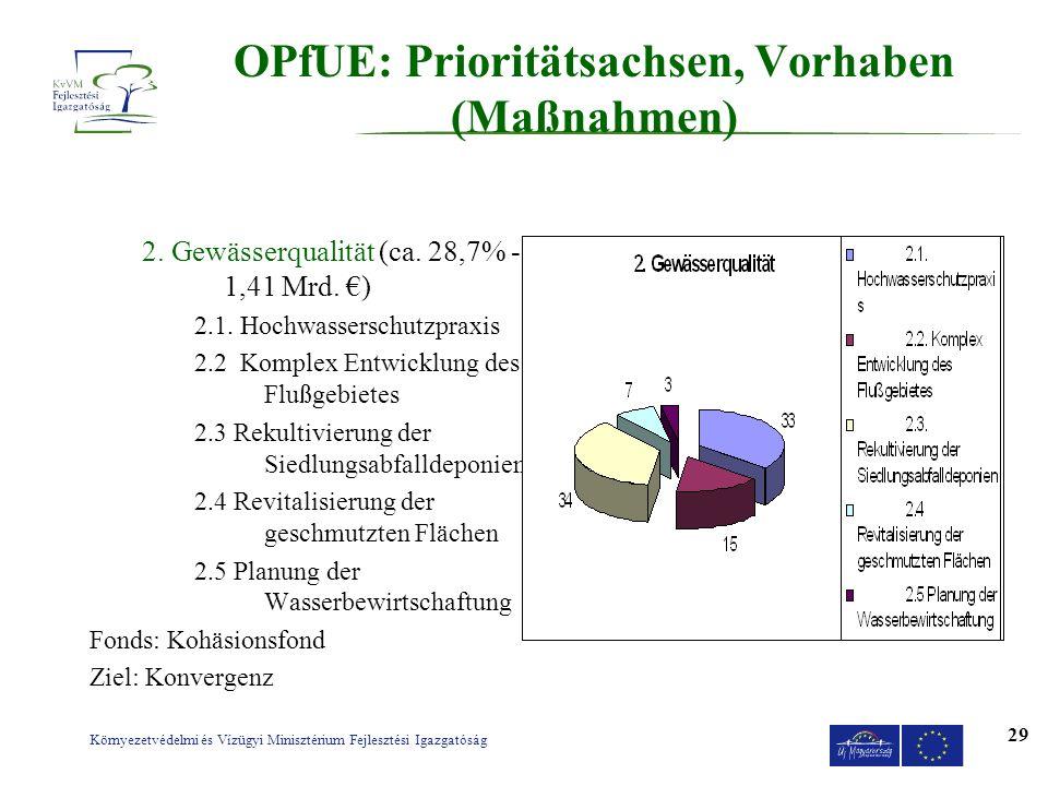 Környezetvédelmi és Vízügyi Minisztérium Fejlesztési Igazgatóság 29 OPfUE: Prioritätsachsen, Vorhaben (Maßnahmen) 2. Gewässerqualität (ca. 28,7% - 1,4