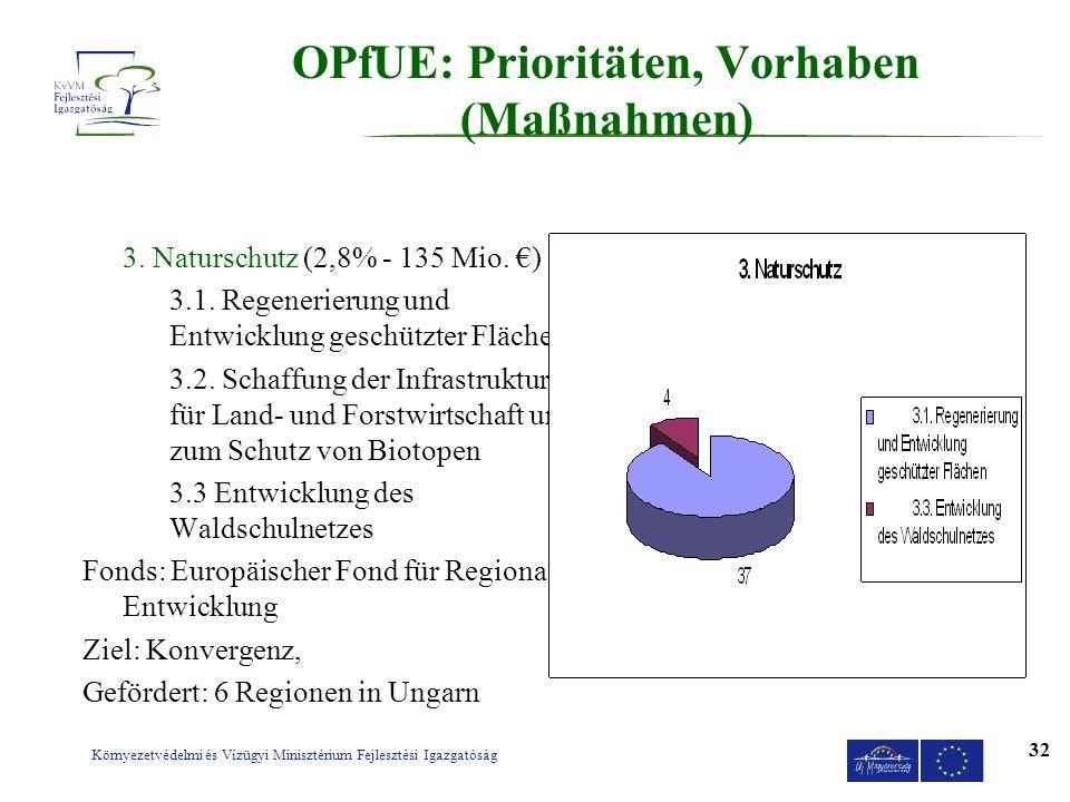 Környezetvédelmi és Vízügyi Minisztérium Fejlesztési Igazgatóság 32 OPfUE: Prioritäten, Vorhaben (Maßnahmen) 3. Naturschutz (2,8% - 135 Mio. ) 3.1. Re
