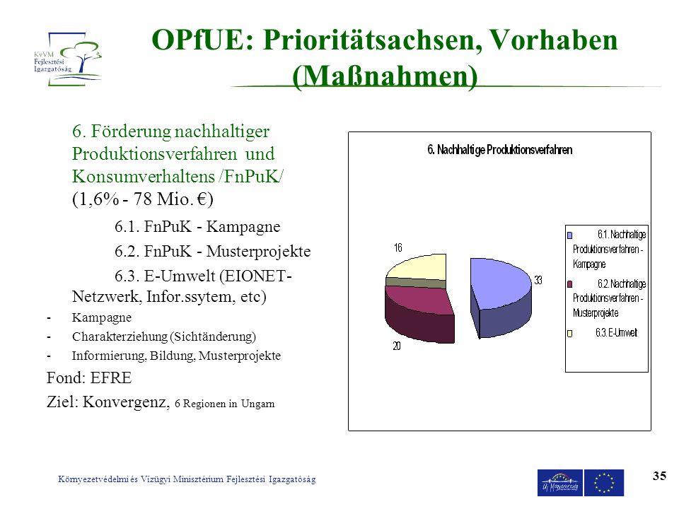 Környezetvédelmi és Vízügyi Minisztérium Fejlesztési Igazgatóság 35 OPfUE: Prioritätsachsen, Vorhaben (Maßnahmen) 6. Förderung nachhaltiger Produktion