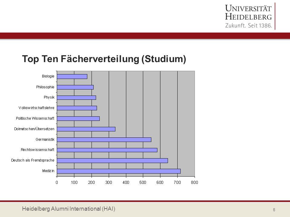 Altersstruktur 9 Heidelberg Alumni International (HAI)