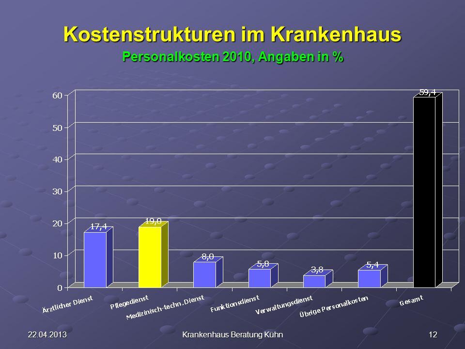 1222.04.2013Krankenhaus Beratung Kühn Kostenstrukturen im Krankenhaus Personalkosten 2010, Angaben in %
