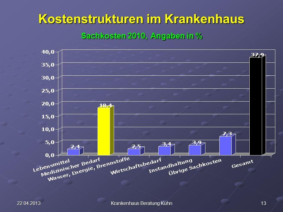 1322.04.2013Krankenhaus Beratung Kühn Kostenstrukturen im Krankenhaus Sachkosten 2010, Angaben in %