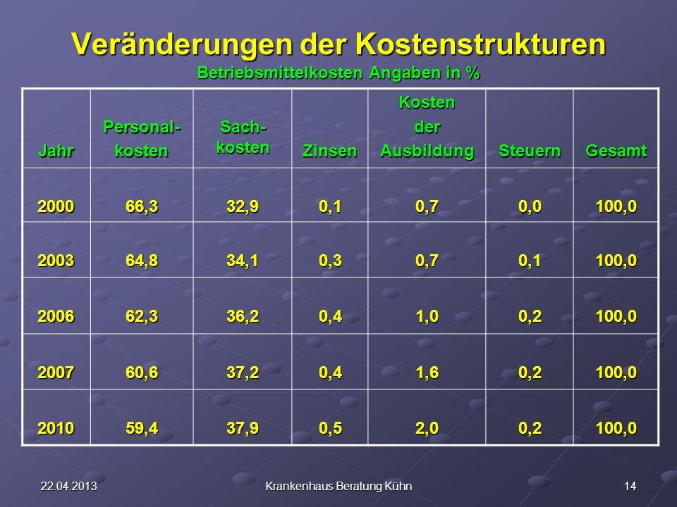 1422.04.2013Krankenhaus Beratung Kühn Veränderungen der Kostenstrukturen Betriebsmittelkosten Angaben in % JahrPersonal-kosten Sach- kosten ZinsenKostenderAusbildungSteuernGesamt 200066,332,90,10,70,0100,0 200364,834,10,30,70,1100,0 200662,336,20,41,00,2100,0 200760,637,20,41,60,2100,0 201059,437,90,52,00,2100,0