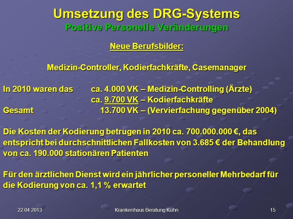 1522.04.2013Krankenhaus Beratung Kühn Umsetzung des DRG-Systems Positive Personelle Veränderungen Neue Berufsbilder: Medizin-Controller, Kodierfachkräfte, Casemanager In 2010 waren das ca.