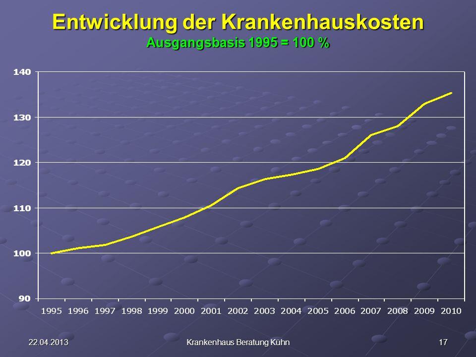 1722.04.2013Krankenhaus Beratung Kühn Entwicklung der Krankenhauskosten Ausgangsbasis 1995 = 100 %
