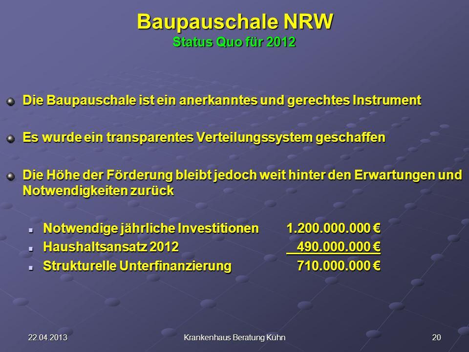 2022.04.2013Krankenhaus Beratung Kühn Baupauschale NRW Status Quo für 2012 Die Baupauschale ist ein anerkanntes und gerechtes Instrument Es wurde ein transparentes Verteilungssystem geschaffen Die Höhe der Förderung bleibt jedoch weit hinter den Erwartungen und Notwendigkeiten zurück Notwendige jährliche Investitionen 1.200.000.000 Notwendige jährliche Investitionen 1.200.000.000 Haushaltsansatz 2012 490.000.000 Haushaltsansatz 2012 490.000.000 Strukturelle Unterfinanzierung 710.000.000 Strukturelle Unterfinanzierung 710.000.000