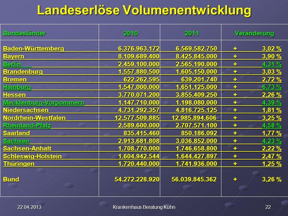 2222.04.2013Krankenhaus Beratung Kühn Landeserlöse Volumenentwicklung Bundesländer 2010 2011 Veränderung Baden-Württemberg6.376.963.1726.569.582.750+3,02 % Bayern8.109.689.4008.425.845.000+3,90 % Berlin2.459.100.0002.565.190.000+4,31 % Brandenburg1.557.880.5001.605.150.000+3,03 % Bremen 622.262.595 639.201.740+2,72 % Hamburg1.547.000.0001.651.125.000+6,73 % Hessen3.770.071.2003.855.409.250+2,26 % Mecklenburg-Vorpommern1.147.710.0001.198.080.000+ 4,39 % Niedersachsen4.731.292.3574.816.725.125+1,81 % Nordrhein-Westfalen 12.577.509.885 12.985.894.606+3,25 % Rheinland-Pfalz2.589.600.0002.707.571.100+4,58 % Saarland 835.415.460 850.186.092+1,77 % Sachsen2.913.681.8083.036.852.000+4,23 % Sachsen-Anhalt1.708.770.0001.746.658.800+2,22 % Schleswig-Holstein1.604.942.5441.644.427.897+2,47 % Thüringen1.720.440.0001.741.936.000+1,25 % Bund 54.272.228.920 56.039.845.362+3,26 %
