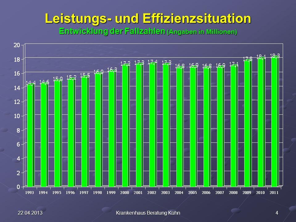 422.04.2013Krankenhaus Beratung Kühn Leistungs- und Effizienzsituation Entwicklung der Fallzahlen (Angaben in Millionen)