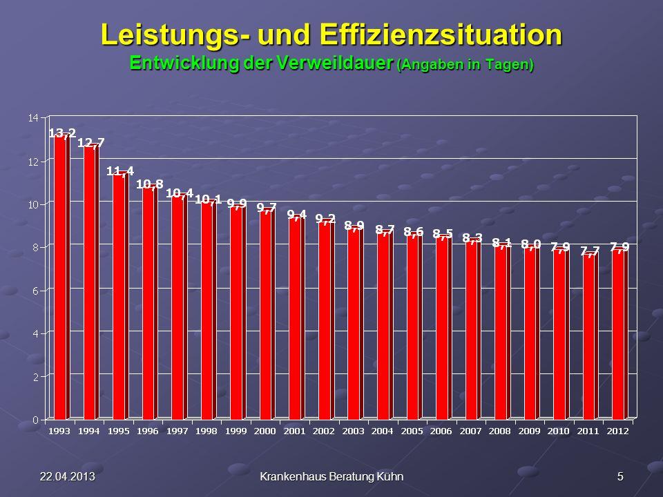 522.04.2013Krankenhaus Beratung Kühn Leistungs- und Effizienzsituation Entwicklung der Verweildauer (Angaben in Tagen)