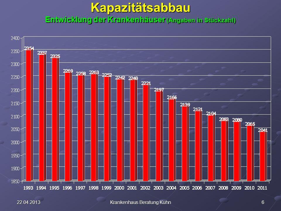 622.04.2013Krankenhaus Beratung Kühn Kapazitätsabbau Entwicklung der Krankenhäuser (Angaben in Stückzahl)