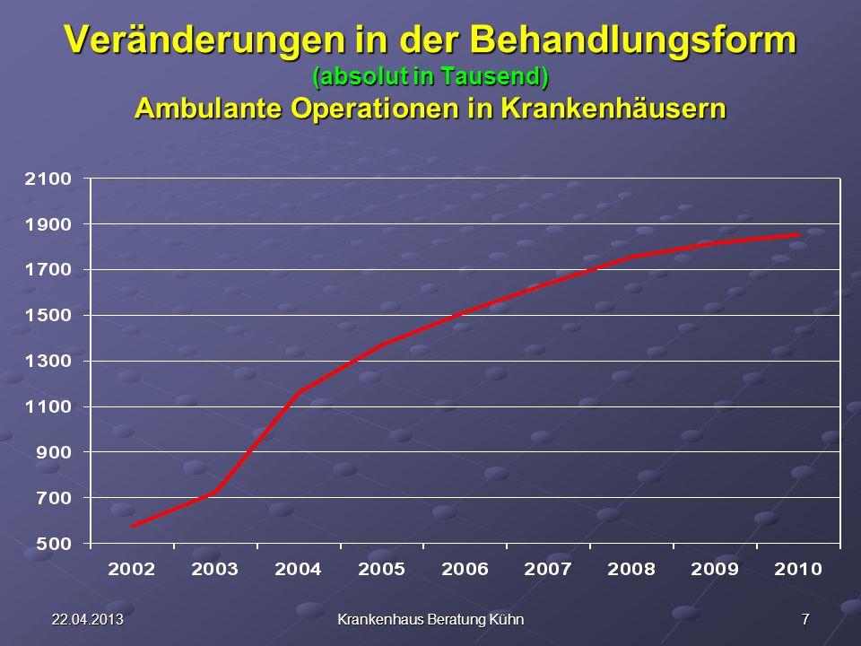 722.04.2013Krankenhaus Beratung Kühn Veränderungen in der Behandlungsform (absolut in Tausend) Ambulante Operationen in Krankenhäusern