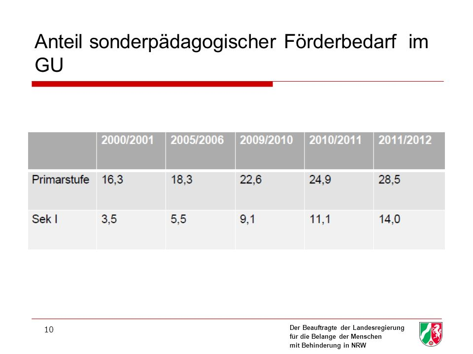 Der Beauftragte der Landesregierung für die Belange der Menschen mit Behinderung in NRW 10 Anteil sonderpädagogischer Förderbedarf im GU