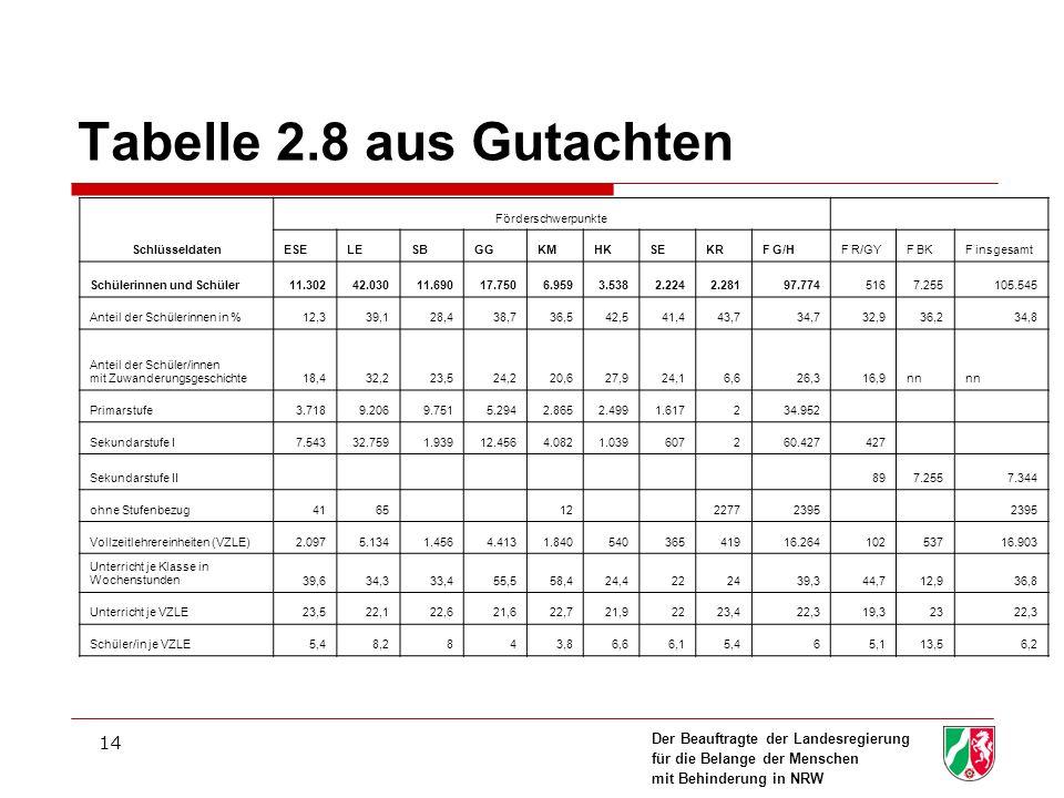 Der Beauftragte der Landesregierung für die Belange der Menschen mit Behinderung in NRW 14 Tabelle 2.8 aus Gutachten Schlüsseldaten Förderschwerpunkte ESELESBGGKMHKSEKRF G/HF R/GYF BKF insgesamt Schülerinnen und Schüler11.30242.03011.69017.7506.9593.5382.2242.28197.7745167.255105.545 Anteil der Schülerinnen in %12,339,128,438,736,542,541,443,734,732,936,234,8 Anteil der Schüler/innen mit Zuwanderungsgeschichte18,432,223,524,220,627,924,16,626,316,9nn Primarstufe3.7189.2069.7515.2942.8652.4991.617234.952 Sekundarstufe I7.54332.7591.93912.4564.0821.039607260.427427 Sekundarstufe II 897.2557.344 ohne Stufenbezug4165 12 22772395 Vollzeitlehrereinheiten (VZLE)2.0975.1341.4564.4131.84054036541916.26410253716.903 Unterricht je Klasse in Wochenstunden39,634,333,455,558,424,4222439,344,712,936,8 Unterricht je VZLE23,522,122,621,622,721,92223,422,319,32322,3 Schüler/in je VZLE5,48,2843,86,66,15,465,113,56,2