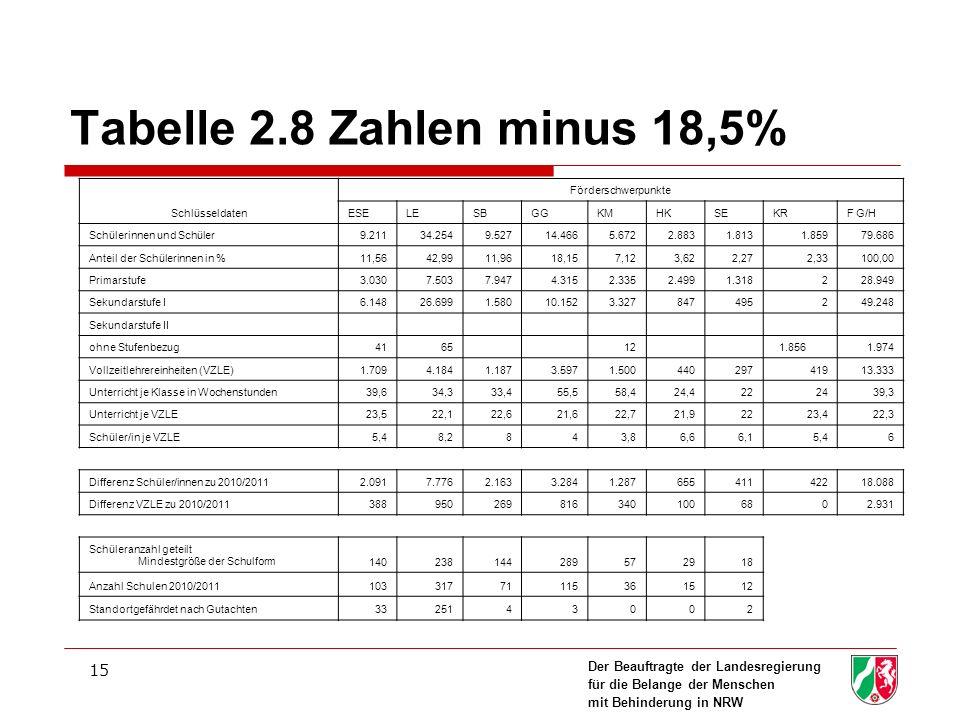 Der Beauftragte der Landesregierung für die Belange der Menschen mit Behinderung in NRW 15 Tabelle 2.8 Zahlen minus 18,5% Schlüsseldaten Förderschwerpunkte ESELESBGGKMHKSEKRF G/H Schülerinnen und Schüler9.21134.2549.52714.4665.6722.8831.8131.85979.686 Anteil der Schülerinnen in %11,5642,9911,9618,157,123,622,272,33100,00 Primarstufe3.0307.5037.9474.3152.3352.4991.318228.949 Sekundarstufe I6.14826.6991.58010.1523.327847495249.248 Sekundarstufe II ohne Stufenbezug4165 12 1.8561.974 Vollzeitlehrereinheiten (VZLE)1.7094.1841.1873.5971.50044029741913.333 Unterricht je Klasse in Wochenstunden39,634,333,455,558,424,4222439,3 Unterricht je VZLE23,522,122,621,622,721,92223,422,3 Schüler/in je VZLE5,48,2843,86,66,15,46 Differenz Schüler/innen zu 2010/20112.0917.7762.1633.2841.28765541142218.088 Differenz VZLE zu 2010/20113889502698163401006802.931 Schüleranzahl geteilt Mindestgröße der Schulform140238144289572918 Anzahl Schulen 2010/201110331771115361512 Standortgefährdet nach Gutachten3325143002