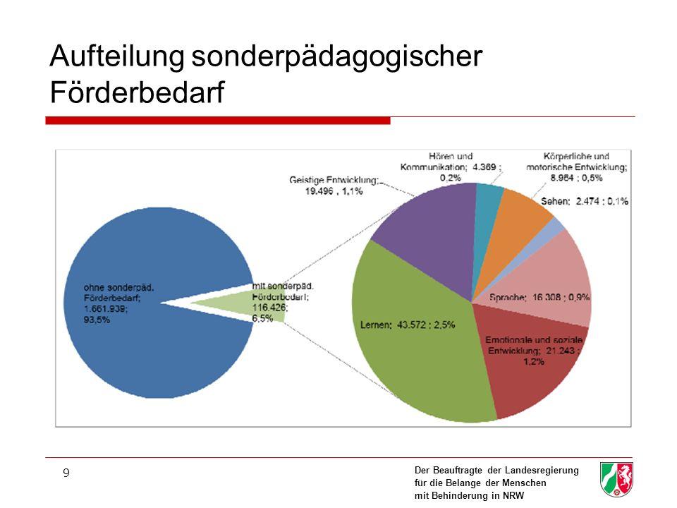 Der Beauftragte der Landesregierung für die Belange der Menschen mit Behinderung in NRW 9 Aufteilung sonderpädagogischer Förderbedarf
