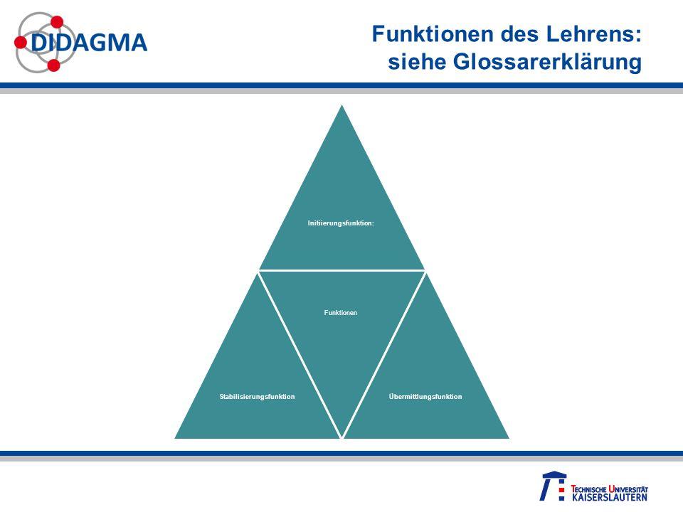 Funktionen des Lehrens: siehe Glossarerklärung Initiierungsfunktion: Stabilisierungsfunktion Funktionen Übermittlungsfunktion