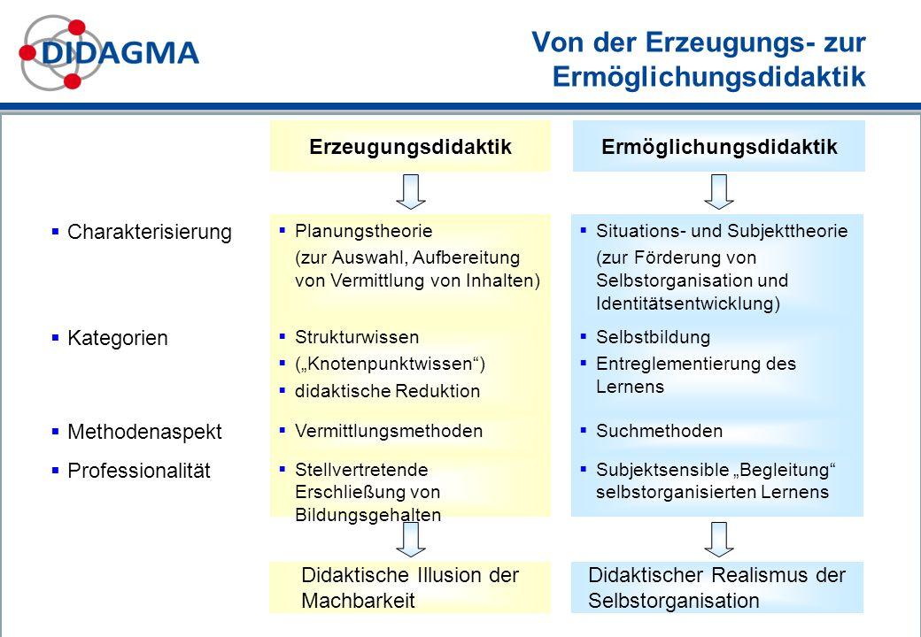 Subjektsensible Begleitung selbstorganisierten Lernens Stellvertretende Erschließung von Bildungsgehalten Professionalität Suchmethoden Vermittlungsme