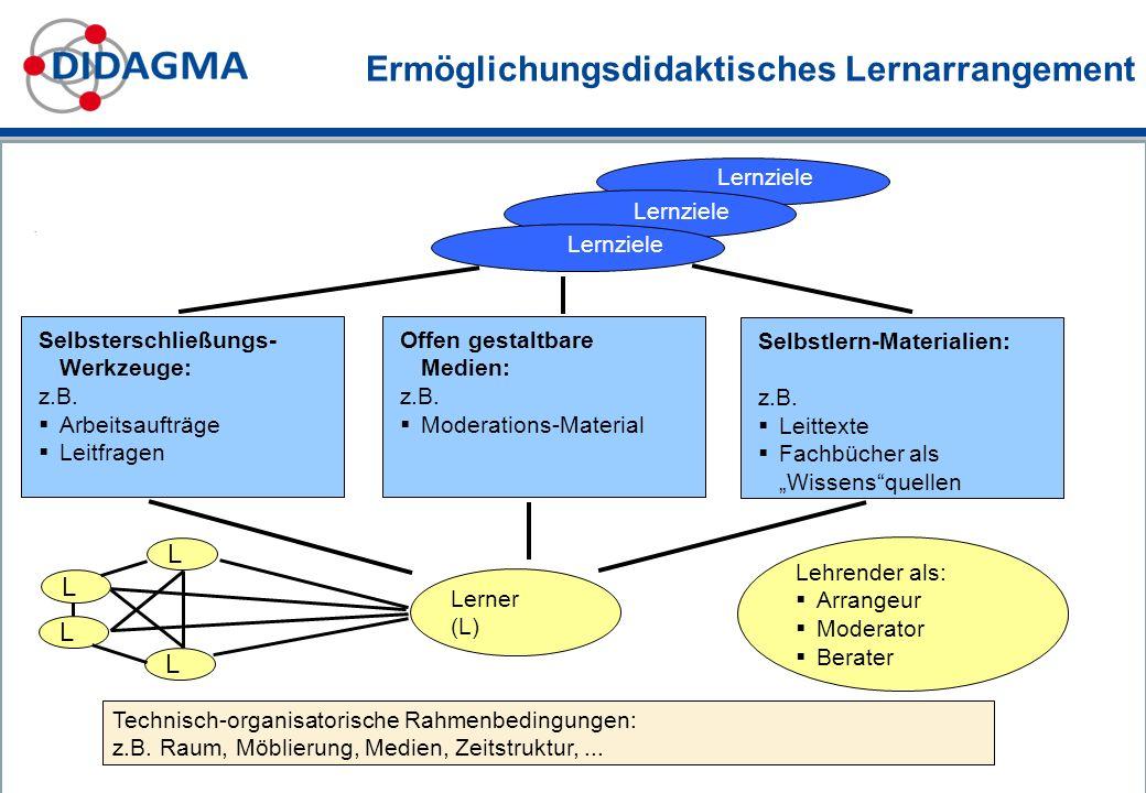 Ermöglichungsdidaktisches Lernarrangement. Lernziele Selbsterschließungs- Werkzeuge: z.B. Arbeitsaufträge Leitfragen Offen gestaltbare Medien: z.B. Mo