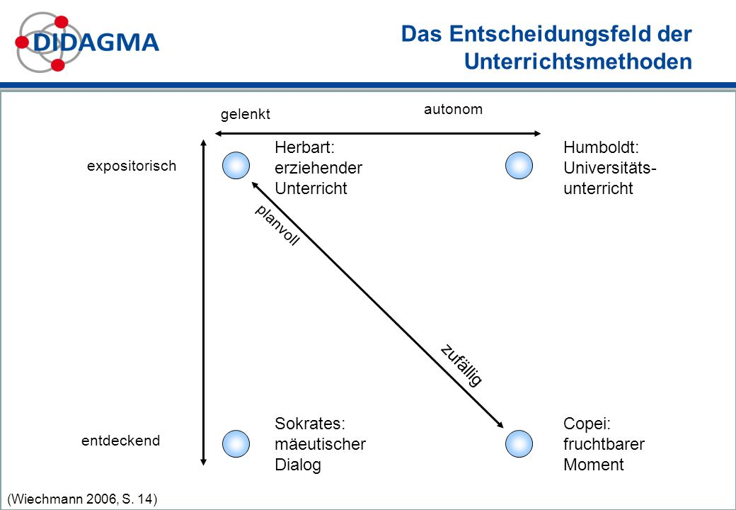 Das Entscheidungsfeld der Unterrichtsmethoden (Wiechmann 2006, S.