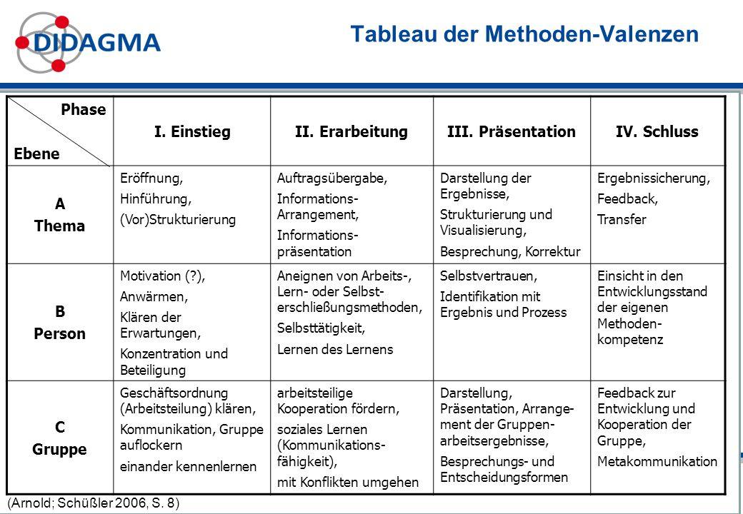 Tableau der Methoden-Valenzen Phase Ebene I.EinstiegII.