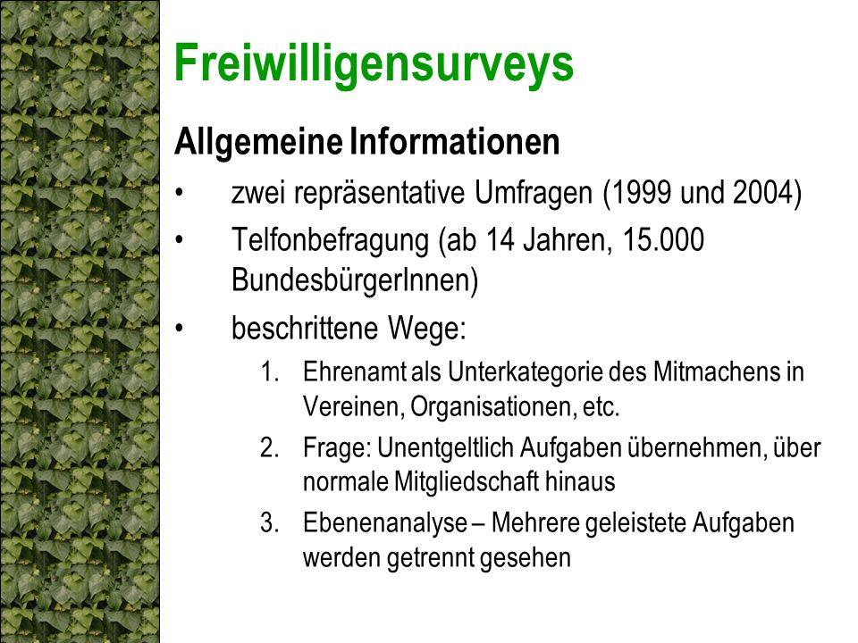 Freiwilligensurveys Allgemeine Informationen zwei repräsentative Umfragen (1999 und 2004) Telfonbefragung (ab 14 Jahren, 15.000 BundesbürgerInnen) bes