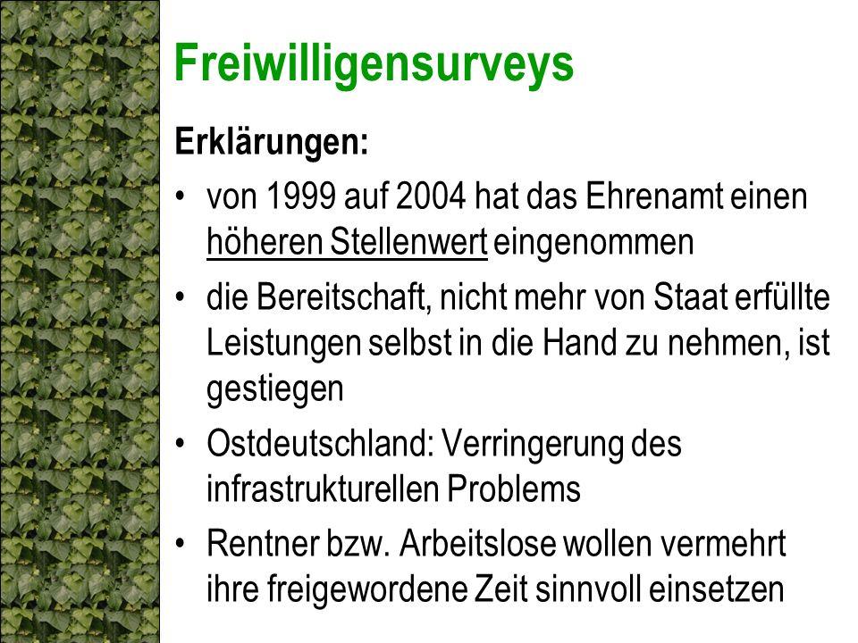 Freiwilligensurveys Erklärungen: von 1999 auf 2004 hat das Ehrenamt einen höheren Stellenwert eingenommen die Bereitschaft, nicht mehr von Staat erfül