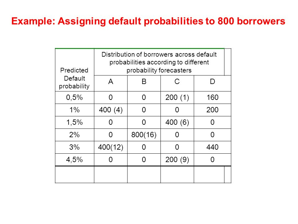 Example: Assigning default probabilities to 800 borrowers Predicted Default probability Distribution of borrowers across default probabilities accordi