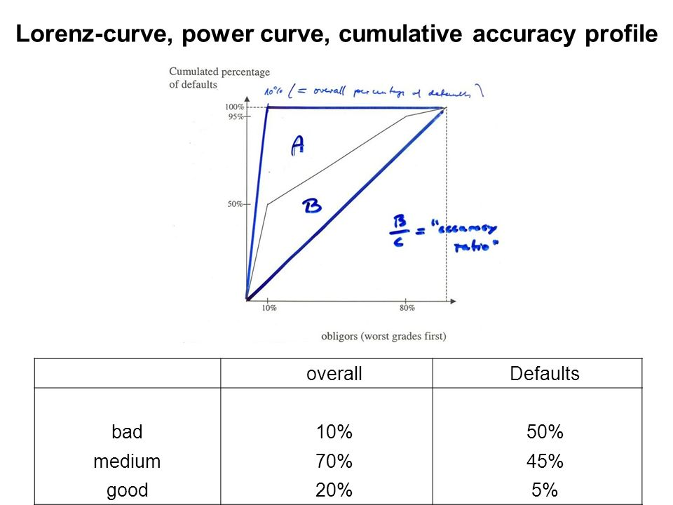 overallDefaults bad10%50% medium70%45% good20%5% Lorenz-curve, power curve, cumulative accuracy profile